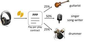 The Musicoin PPP Contract