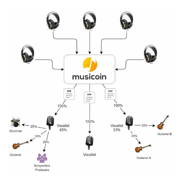 An elaborated view of the Musicoin PPP pay-per-play system.