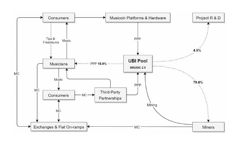 Musicoin's UBI schematic demonstrates how the flow of Musicoins will be set to solve ongoing problems with the global music industry.